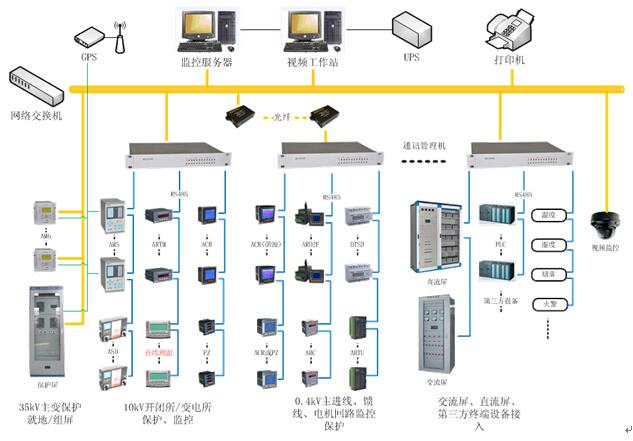 供配电一次主接线图